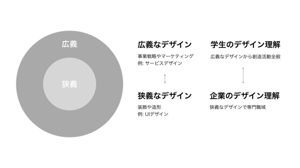 デザインにおける2つの側面