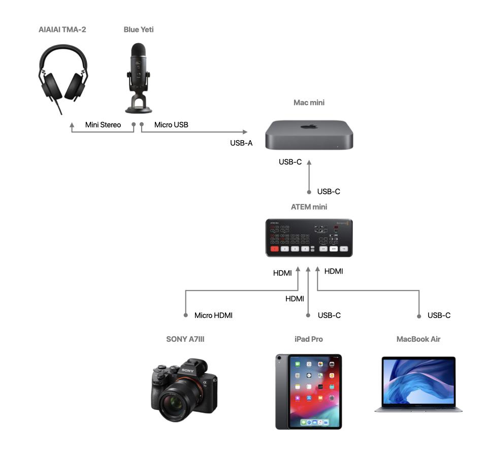 図: HDMI接続・ハード構成